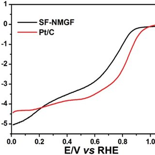 (PDF) Facile Preparation of N-doped Mesocellular Graphene