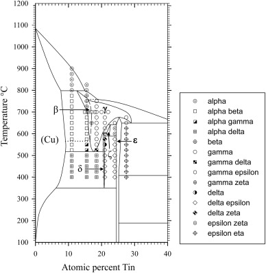 The Cu–Sn phase diagram, Part I: New experimental results