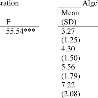 (PDF) PERFORMANCE AND PREPARATION: ALIGNMENT BETWEEN