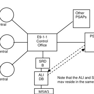 Enhanced 9-1-1 Service Architecture Supporting Wireless