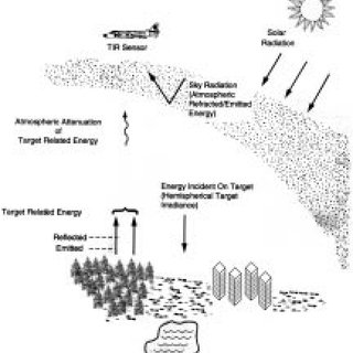 (PDF) Thermal Infrared Remote Sensing for Analysis of