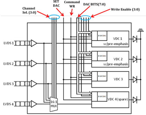 VDC block diagram. In the final design, there will be one