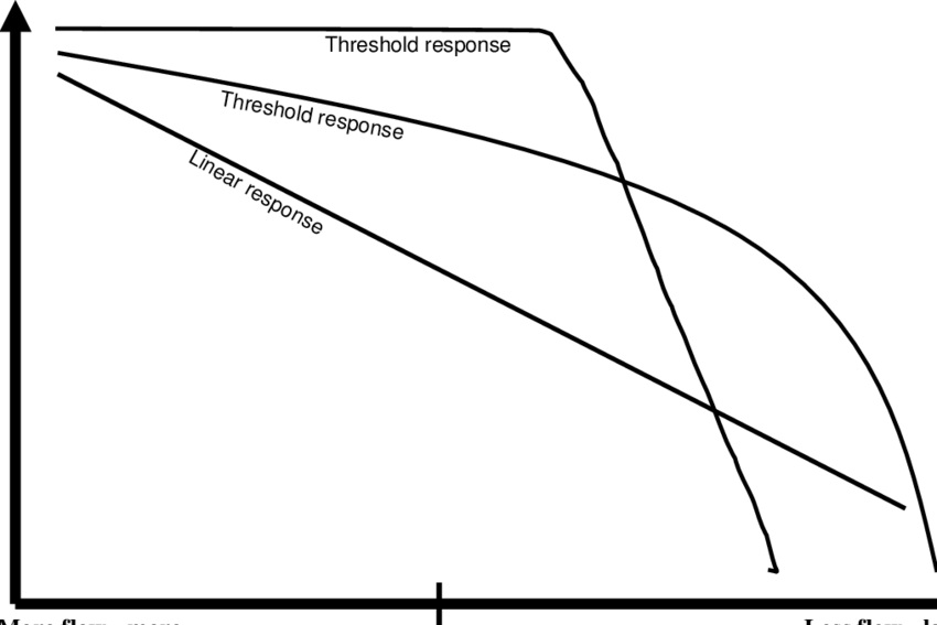 Examples of some possible flow-ecology response curves for