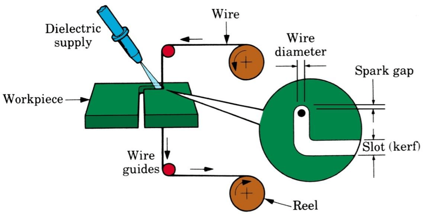 Image About Wiring Diagram Free Download Wiring Diagram Schematic