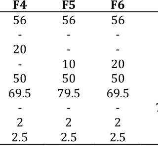 (PDF) Formulation and Evaluation of Sertraline HCl