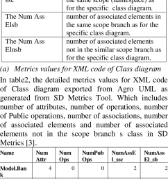 the metrics for class diagram from sd metrics tool [ 710 x 1273 Pixel ]