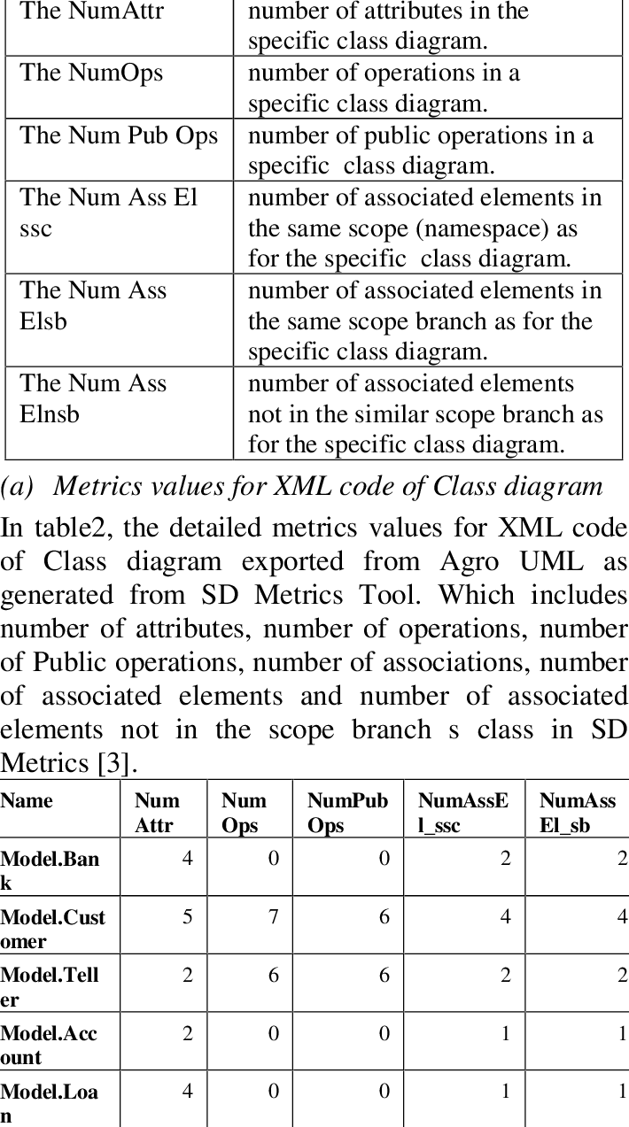 medium resolution of the metrics for class diagram from sd metrics tool