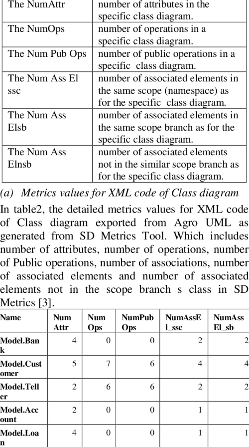 small resolution of the metrics for class diagram from sd metrics tool
