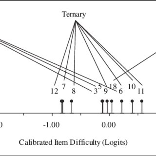 Item Difficulty (Proportion Correct) for University and