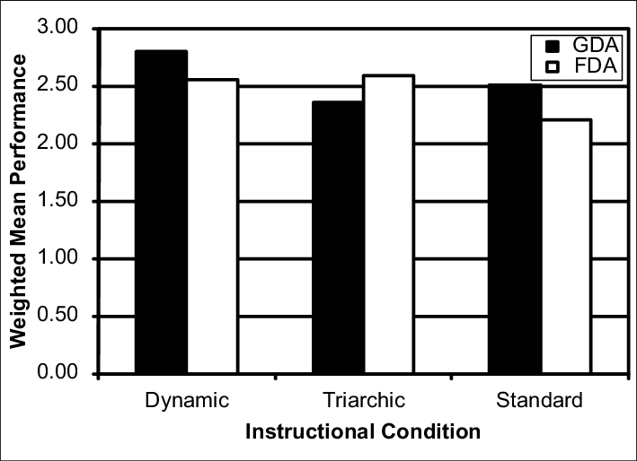 Weighted mean performance (i.e., controlling for pretest