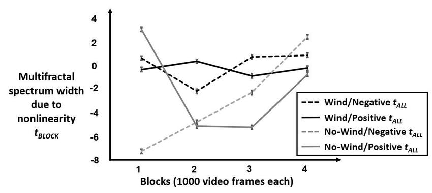 Model predictions for tBLOCK. Plot of model predicted