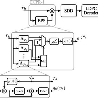 Block diagram of PDM coherent optical receiver with LDPC