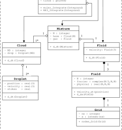 class diagram for droplet laden navier stokes solver with polymorphic time integration  [ 850 x 1096 Pixel ]