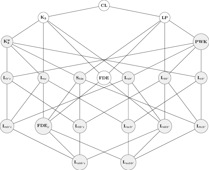 Hasse diagram of the inclusion ordering of the logics