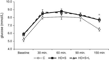 Oral glucose tolerance test (OGTT, n=21). C, control; HD