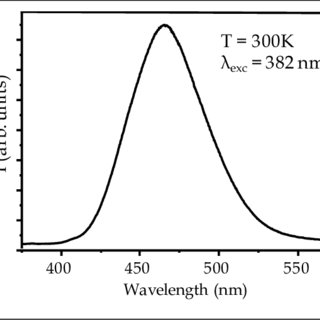 Picture of as-synthesized YAG:Ce powder upon excitation at