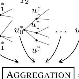 (PDF) Planning under Uncertainty, Ensembles of Disturbance
