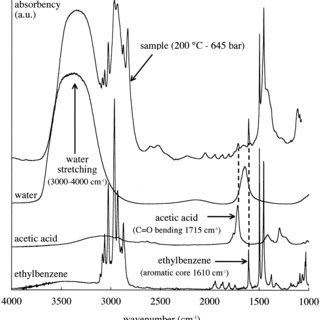 (PDF) High-Temperature and High-Pressure Water Solubility