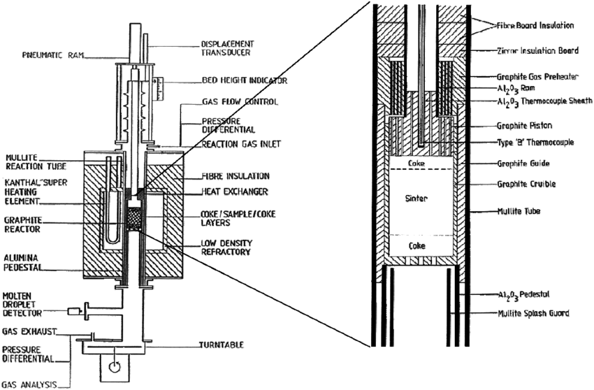 Schematic diagram of the softening and melting rig set-up