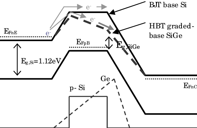Energy band diagram of a graded-base SiGe HBT compared to
