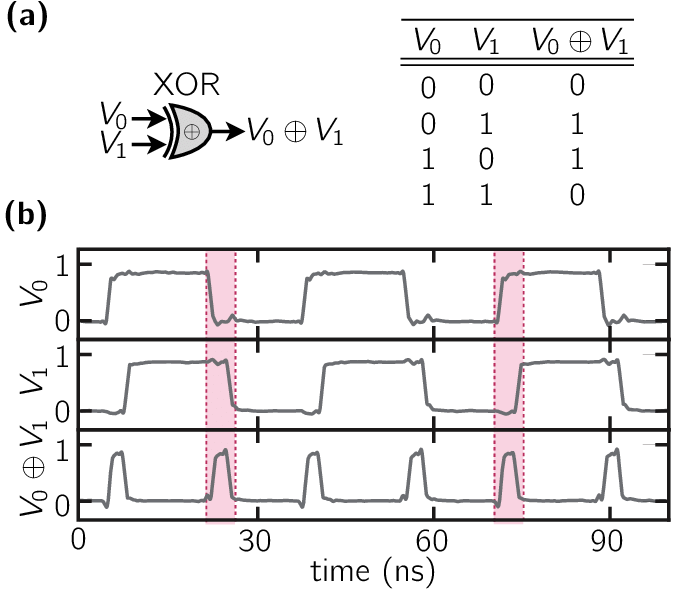 (Color online) (a) Symbol of an XOR logic gate that is