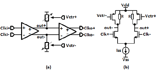 (a) Block diagram of the CML duty-cycle adjustment circuit