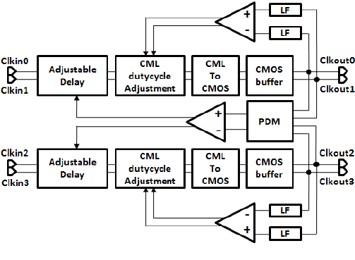 Block diagram of the quadrature clock conditioning circuit