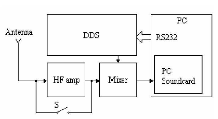 Previous version of RF front-end of DRM receiver