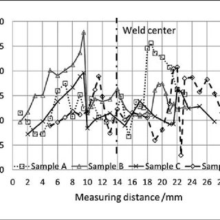 Hot cracks in weld: a) and b) sample A and c) sample B