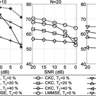 (PDF) Multichannel Blind Source Separation Using