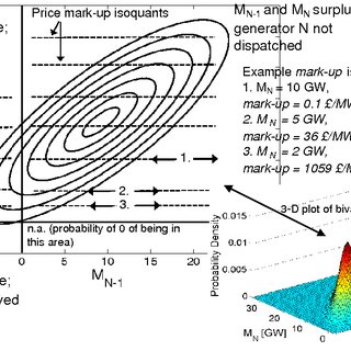 Plot of simulated total gross margins for OCGT capacity