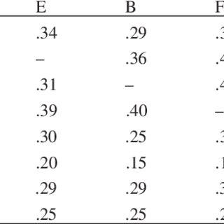 (PDF) Examining the Psychometric Properties of the Mayer