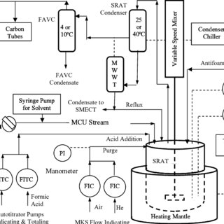 (PDF) DWPF FLOWSHEET STUDIES WITH SIMULANTS TO DETERMINE