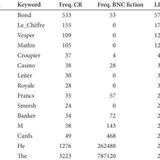 (PDF) A case for corpus stylistics: Ian Fleming's Casino