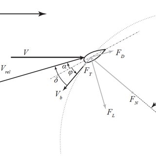 A novel passive variable pitch control mechanism based on