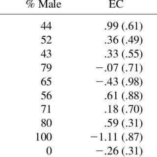 (PDF) Ecological validity and neuroanatomical correlates