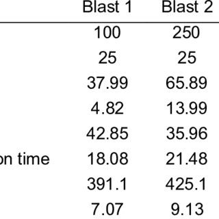 (PDF) Blast Induced Roof Loads in Building Structures