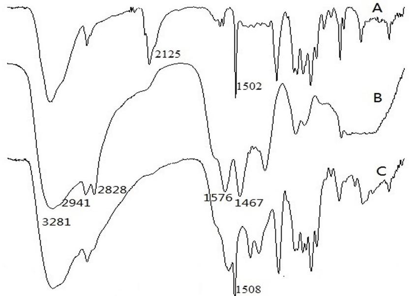 FTIR (Fourier transform infrared spectroscopy) spectra of