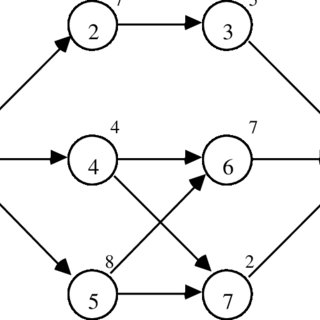 (PDF) Research Notes for Chapter 16, Network Methods for