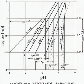 Free energy profile for the reaction of amino acid (AA