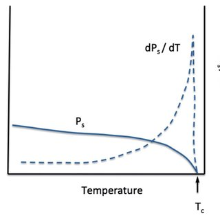 1 Schematic diagram of closed loop oscillating heat pipe