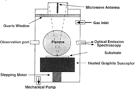Schematic of the microwave plasma-enhanced CVD apparatus