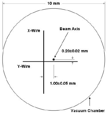 Schematic diagram of the positions of the X- and Y-Wires