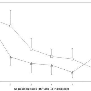 (PDF) Contextual Interference: Single Task versus Multi