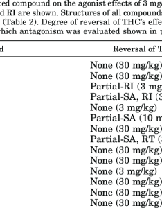 Evaluation of antagonism the in vivo effects mg kg thc also rh researchgate