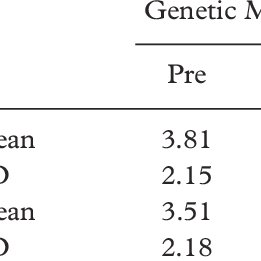 (PDF) Moral Sensitivity in the Context of Socioscientific