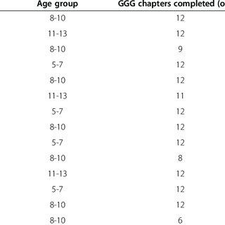 (PDF) Evaluation of GoGirlGo!; A practitioner based