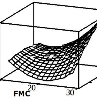 (PDF) Multiple Parameter Optimization of Hydration