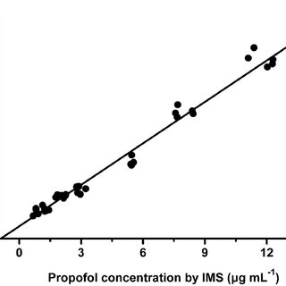 Linear response of ion mobility spectrometry (IMS) for the