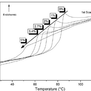 Activation enthalpy versus temperature for the elementary